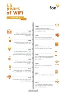 15 years wifi timeline | Fon