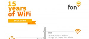 Header 15 years of WiFi | Fon