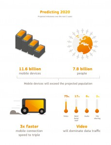 Mobile data traffic 2020 | Fon