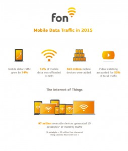 Fon Mobile data traffic 2015 | Fon