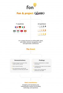 Fon Combo Project infographic   Fon
