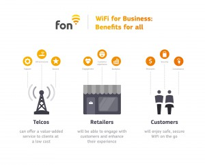 infographic benefits of Fon's WiFi for Business | Fon