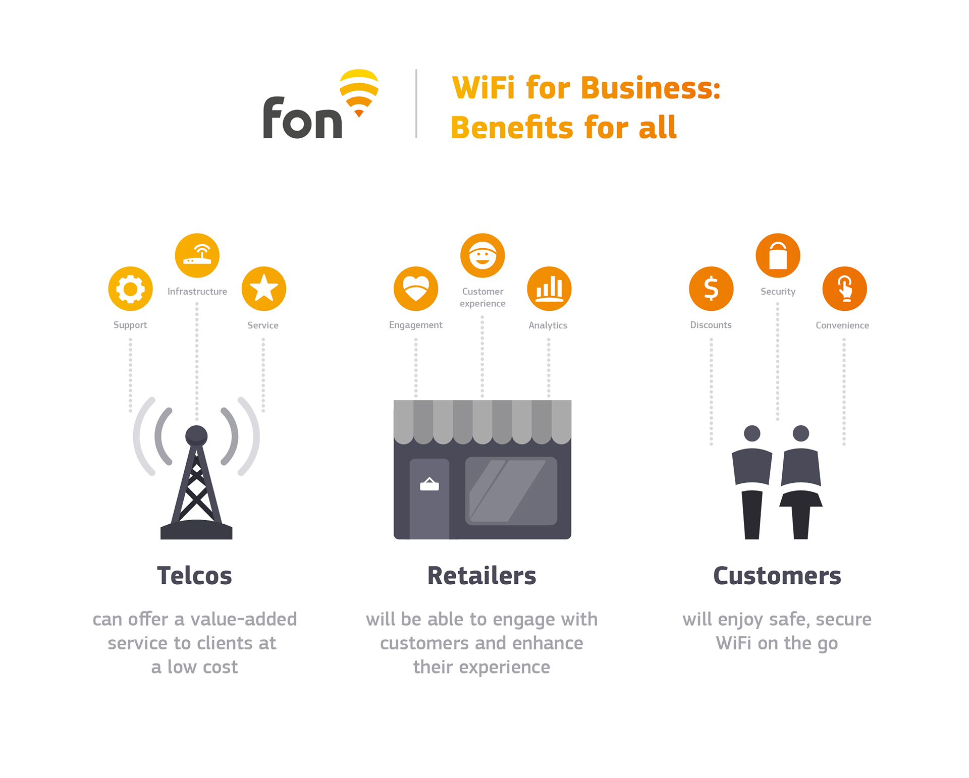 infographic benefits of Fon's WiFi for Business