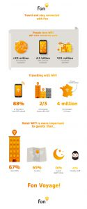 Travel infographic 2016 | Fon