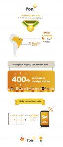 Fon OI Infographic | Fon