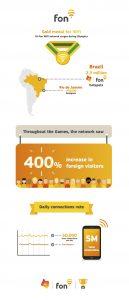 Oi Fon Olympics infographic | Fon
