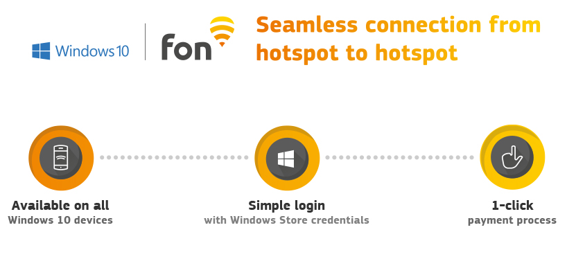 Windows and Fon - Seamless connection from hotspot to hotspot | Fon