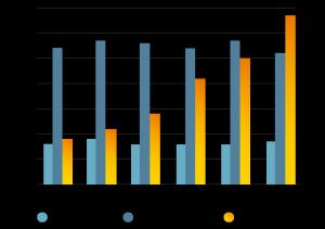 Graph showing deployments of public WiFi hotspots by ownership model | Fon