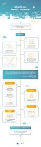 WiFi4EU infographic | Fon