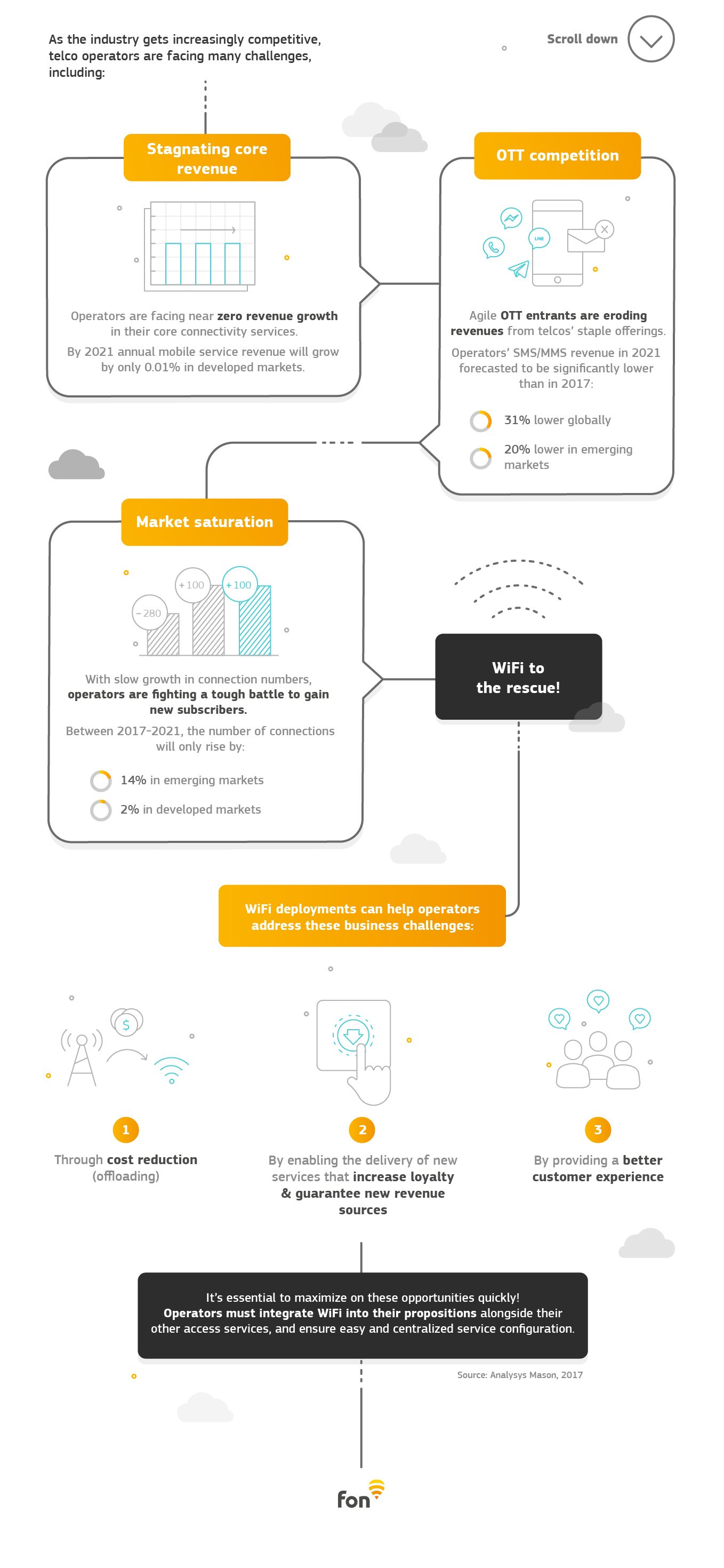 Fon infographic explaining how WiFi can be the silver bullet for operators in the face of industry challenges
