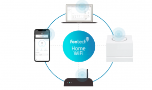Image of the components of Fontech Home WiFi solution including Home WiFi SDK, Home WiFi Platform, Home WiFi extender, and a CPE that contains the Home WiFi Software for CPEs